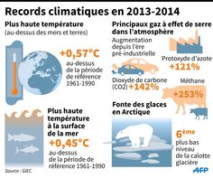 With temperature data showing 2014 currently tied for the hottest year on record, the U. weather agency on Wednesday rejected claims that global warming has paused. Sea Ice, Greenhouse Gases, Global Warming, Climate Change, Weather, Infographics, Ideas, Train, Sustainable Development