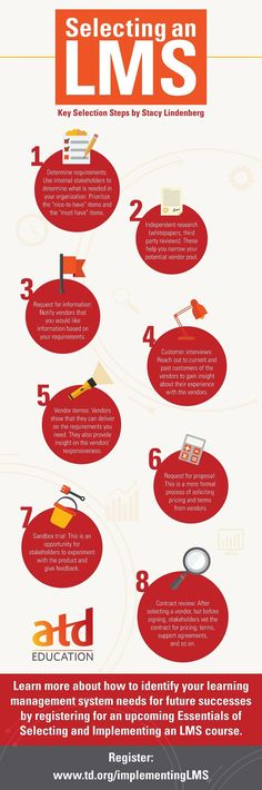 This infographic by Stacy Lindenberg highlights eight steps to selecting a learning management system