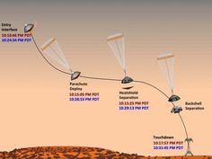 NASA - Hitting the Marks - better than most landing times at US Airports