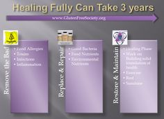 Gluten Free Healing How Long Does it Take? www.glutenfreesociety.org