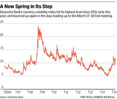 Volatility's back: Forex market erupts on central-bank moves http://on.wsj.com/1FEEAhg