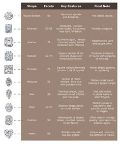 emerald cut diamond grading chart | Engagement Rings Guide - How to Buy Engagement Rings - eleGALA.com