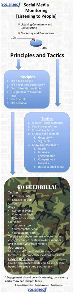 This infographic provides information for online marketing and using social media for marketing purposes. It provides tips for how to engage your fans Web Social, Inbound Marketing, Social Media Marketing, Online Marketing, Internet Marketing, Guerrilla Marketing, Marketing Ideas, Business Marketing, Social Media Analytics