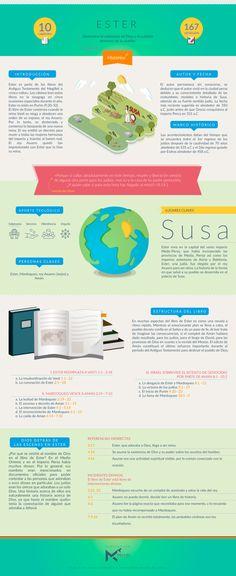 Infografía sobre el libro de ESTER. #infobiblia  Puedes descargar esta infografía aquí  Síguenos en: Instagram | Facebook | Twitter