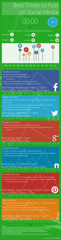 Visual information on the best and worst times to post on Facebook, Twitter, Google+, LinkedIn, Pinterest, and blogs.