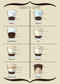 Espresso based coffees with ingredient ratios. #coffee, #espresso