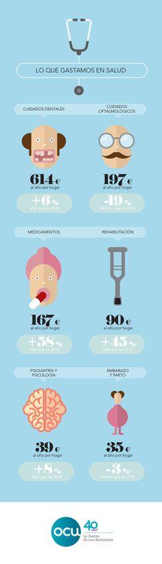 Una encuesta de OCU a 1.200 personas refleja que los hogares españoles destinamos una media de 1.378 euros al año a gastos sanitarios no cubiertos por la Sanidad pública.