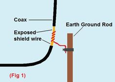Good discussion about grounding from K3DAV.com - Amateur Radio Operator