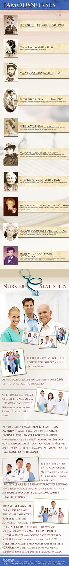 Famous pioneers in the field of nursing, and current statistics. Great health infographic