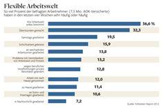 Einblick in die Arbeitszeiten der Deutschen