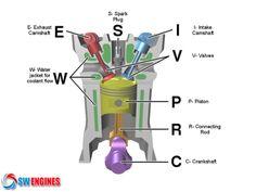 10 best how does diesel engine works images on pinterest diesel rh pinterest com Cartoon Internal Combustion Engine Gasoline Engine Diagram