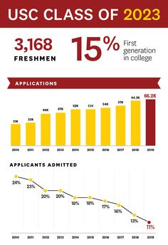 USC Class of diverse, hard-working, high-achieving students Arcadia High School, In High School, Act Test Scores, High School Curriculum, First Year Student, Usc Trojans, College Application, College Admission