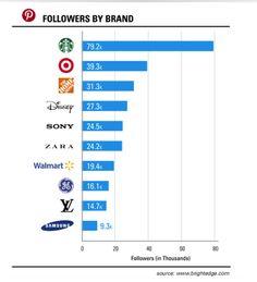 pinterest-followers-by-brand