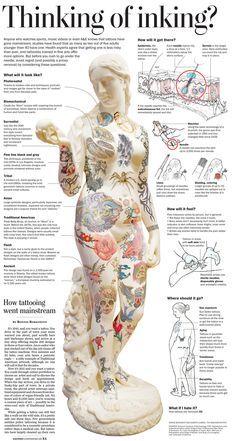 @Patti B B Fields Thinking about inking? [infographic]