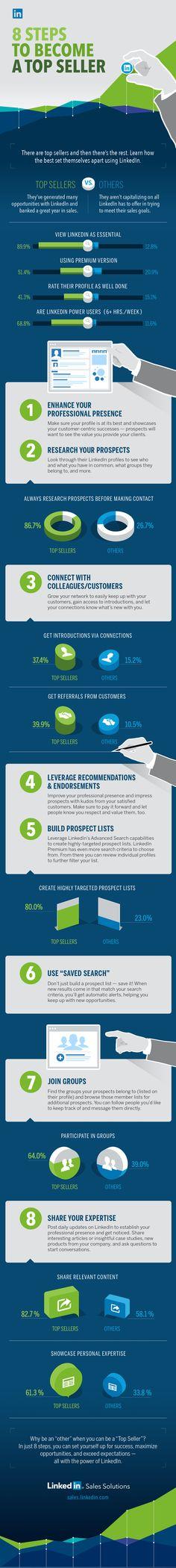 8 Steps to become a Top Seller  #SocialSelling #SocialSellingStrategies #SocialMedia   www.TopDogSocialMedia.com