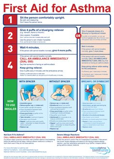 ASTHMA FIRST AID During an Attack | National Asthma Council Australia