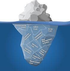 iceberg du prix