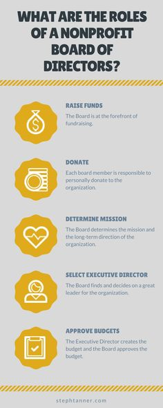 The Board of Directors is a group of volunteers who oversee the nonprofit organization. Check out some of the responsibilities of nonprofit boards!