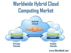 Worldwide Hybrid Cloud Computing Market  A rapid increase in the private cloud adoption is driving the hybrid cloud market with nearly 82% of the enterprises planning to have a hybrid cloud strategy by 2017.