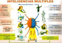 ¿En qué consiste cada uno de los tipos de inteligencias múltiples?