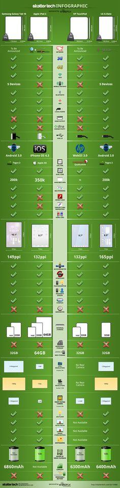 Infográfico con las principales características que debes saber acerca de los dispositivos móviles.