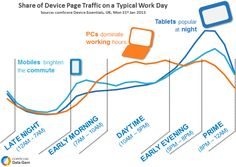 share device page traffic on a work day. Pcs for lunch, tablets for dinner