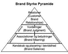 Brand styrke pyramide