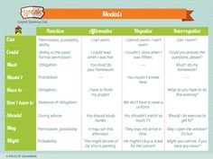 Let's revise modal verbs! 😊