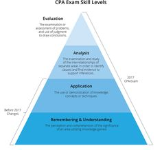 We outlined the CPA exam changes for 2020 taking a close look at changes coming to the FAR exam. Stay up to date on the 2020 CPA exam changes here. Cpa Review, Cpa Exam, Drawing Conclusions, Inference, High Energy, Get The Job, Assessment, Accounting, How To Become
