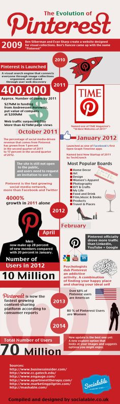 Evolution of #Pinterest over the years.