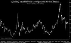 CAPE    http://www.ritholtz.com/blog/2012/09/chart-of-the-day-ten-years-of-earnings-may-put-investors-ahead/