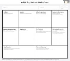App Business Model Canvas - The App Entrepreneur Marketing Channel, Marketing Plan, Business Marketing, Business Canvas, Value Proposition Canvas, Modelo Canvas, Mobile Application Design, Innovation Strategy, Leadership