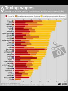 Paul Kirby @paul1kirby  4h4 hours ago In some countries half of the cost of employing someone is tax to Govt. In others it's just a fifth  @OECD chart