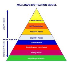 In 1943 Abraham Maslow published his groundbreaking model for deciphering human motivation. Ever since then, Maslow's Hierarchy been the primary model for understanding why people do what they do… Maslow Motivation, Principles Of Learning, Maslow's Hierarchy Of Needs, Reflective Practice, Human Ecology, Abraham Maslow, Self Actualization, Job Security, Psychology Facts