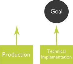 Building a Video SEO Strategy | SEOmoz