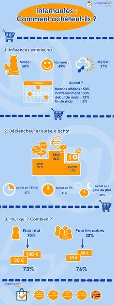 Achats sur internet, quelles habitudes des e-acheteurs ?