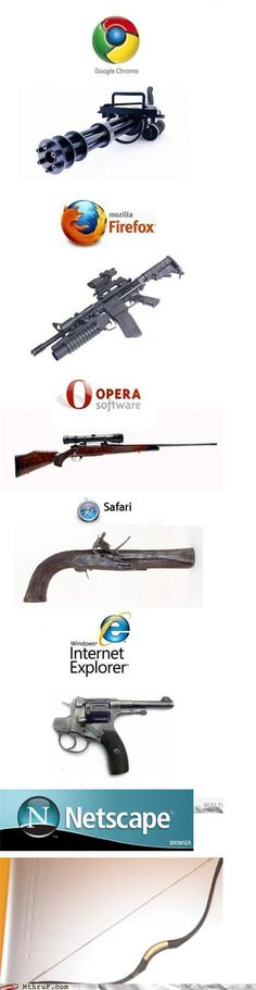 If browsers were guns - Terminator Funny - If browsers were guns Terminator Funny Terminator Funny Meme If browsers were guns The post If browsers were guns appeared first on Gag Dad. The post If browsers were guns appeared first on Gag Dad. Really Funny, Funny Cute, Hilarious, Super Funny, Funny Pins, Stupid Funny Memes, 9gag Funny, Funny Images, Funny Pictures