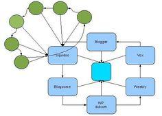 Hva er en link hjul ? Link hjul er en meget kraftig en vei linkbygging kampanje.