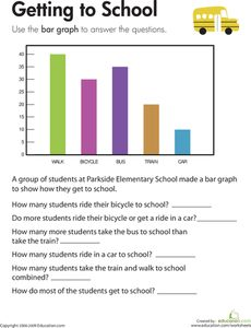 Kids completing this third grade math worksheet use a bar graph to compare data about transportation to school and solve addition and subtraction problems. Picture Graph Worksheets, Graphing Worksheets, 3rd Grade Math Worksheets, Third Grade Math, School Worksheets, Seasons Worksheets, Summer Worksheets, Free Worksheets, Grade 2