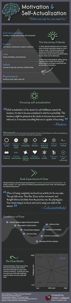 Motivation, Self-Actualization, Peak experiences & flow   #Maslow #Csikszentmihalyi #Infographic