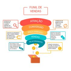 Digital Marketing Strategy, Social Marketing, Inbound Marketing, Business Marketing, Startup Branding, Social Media Branding, Social Media Design, E Commerce, Business Planning