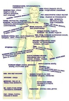 Луиза Хей: Таблица причин болезней и заболеваний, аффирмации здоровья | Психология | EzoPort.ru