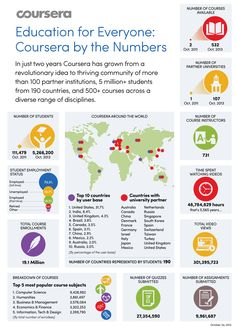 Education For Everyone: Coursera By The Numbers