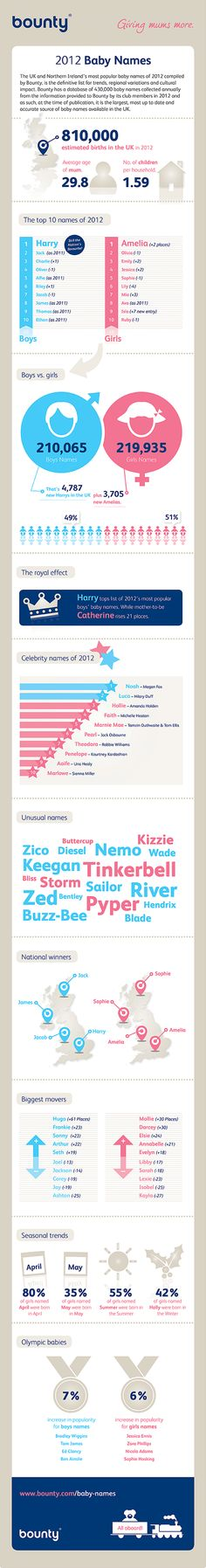 Baby Names Infographic from Bounty