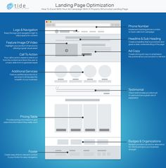 Landing Page Optimization How To {Infographic} - Best Infographics