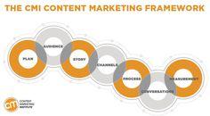 (17) #contentmarketing - Twitter Suche
