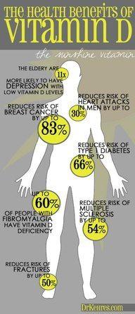 Vitamin D and Fibromyalgia
