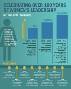 #Ford has advanced #women in #LeadershipPositions for more than #100years.