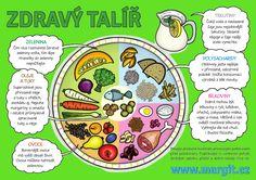 Healthy dinner recipes under 500 calories per mile 2 mile Healthy Food Plate, Healthy Foods To Eat, Healthy Kids, Eating Healthy, Health Snacks, Health Eating, Health Diet, 21 Day Fix, Crockpot