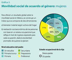 s2-ideas-movilidadsocial-grafica3